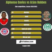Alphonso Davies vs Arjen Robben h2h player stats
