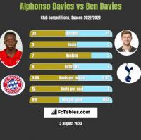 Alphonso Davies vs Ben Davies h2h player stats