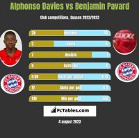 Alphonso Davies vs Benjamin Pavard h2h player stats