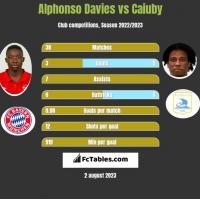 Alphonso Davies vs Caiuby h2h player stats