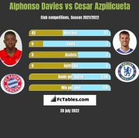 Alphonso Davies vs Cesar Azpilicueta h2h player stats
