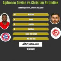 Alphonso Davies vs Christian Strohdiek h2h player stats