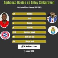 Alphonso Davies vs Daley Sinkgraven h2h player stats