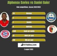 Alphonso Davies vs Daniel Baier h2h player stats