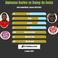 Alphonso Davies vs Danny da Costa h2h player stats