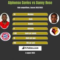 Alphonso Davies vs Danny Rose h2h player stats
