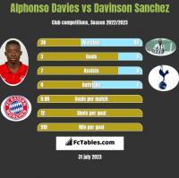 Alphonso Davies vs Davinson Sanchez h2h player stats