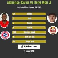 Alphonso Davies vs Dong-Won Ji h2h player stats