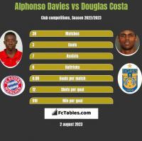 Alphonso Davies vs Douglas Costa h2h player stats