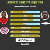 Alphonso Davies vs Edgar Salli h2h player stats