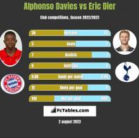 Alphonso Davies vs Eric Dier h2h player stats