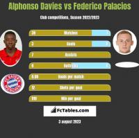 Alphonso Davies vs Federico Palacios h2h player stats