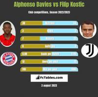 Alphonso Davies vs Filip Kostic h2h player stats