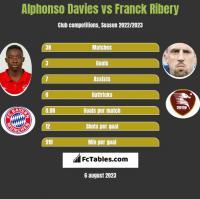 Alphonso Davies vs Franck Ribery h2h player stats