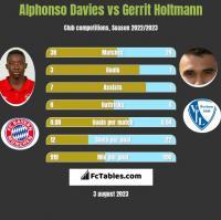 Alphonso Davies vs Gerrit Holtmann h2h player stats