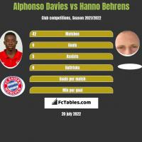Alphonso Davies vs Hanno Behrens h2h player stats