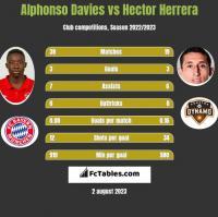 Alphonso Davies vs Hector Herrera h2h player stats