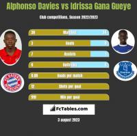 Alphonso Davies vs Idrissa Gana Gueye h2h player stats