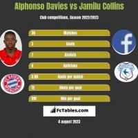 Alphonso Davies vs Jamilu Collins h2h player stats