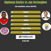 Alphonso Davies vs Jan Vertonghen h2h player stats