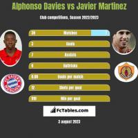 Alphonso Davies vs Javier Martinez h2h player stats