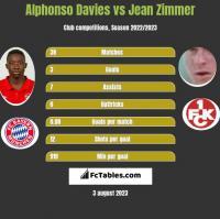 Alphonso Davies vs Jean Zimmer h2h player stats