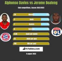 Alphonso Davies vs Jerome Boateng h2h player stats