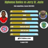Alphonso Davies vs Jerry St. Juste h2h player stats