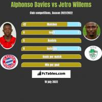 Alphonso Davies vs Jetro Willems h2h player stats