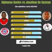 Alphonso Davies vs Jonathan De Guzman h2h player stats
