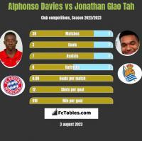 Alphonso Davies vs Jonathan Glao Tah h2h player stats