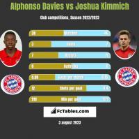 Alphonso Davies vs Joshua Kimmich h2h player stats