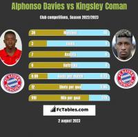 Alphonso Davies vs Kingsley Coman h2h player stats