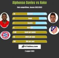Alphonso Davies vs Koke h2h player stats