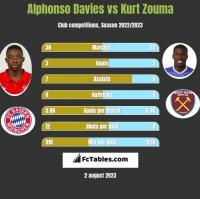 Alphonso Davies vs Kurt Zouma h2h player stats