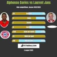 Alphonso Davies vs Laurent Jans h2h player stats