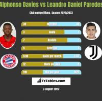 Alphonso Davies vs Leandro Daniel Paredes h2h player stats