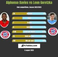 Alphonso Davies vs Leon Goretzka h2h player stats