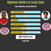 Alphonso Davies vs Leroy Sane h2h player stats