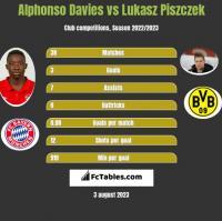 Alphonso Davies vs Lukasz Piszczek h2h player stats
