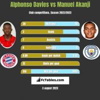 Alphonso Davies vs Manuel Akanji h2h player stats