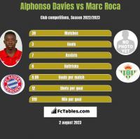 Alphonso Davies vs Marc Roca h2h player stats