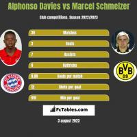 Alphonso Davies vs Marcel Schmelzer h2h player stats