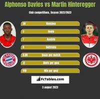 Alphonso Davies vs Martin Hinteregger h2h player stats