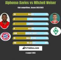 Alphonso Davies vs Mitchell Weiser h2h player stats