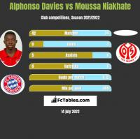 Alphonso Davies vs Moussa Niakhate h2h player stats