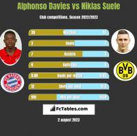 Alphonso Davies vs Niklas Suele h2h player stats