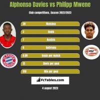 Alphonso Davies vs Philipp Mwene h2h player stats