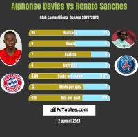 Alphonso Davies vs Renato Sanches h2h player stats