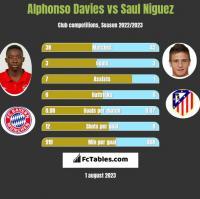 Alphonso Davies vs Saul Niguez h2h player stats